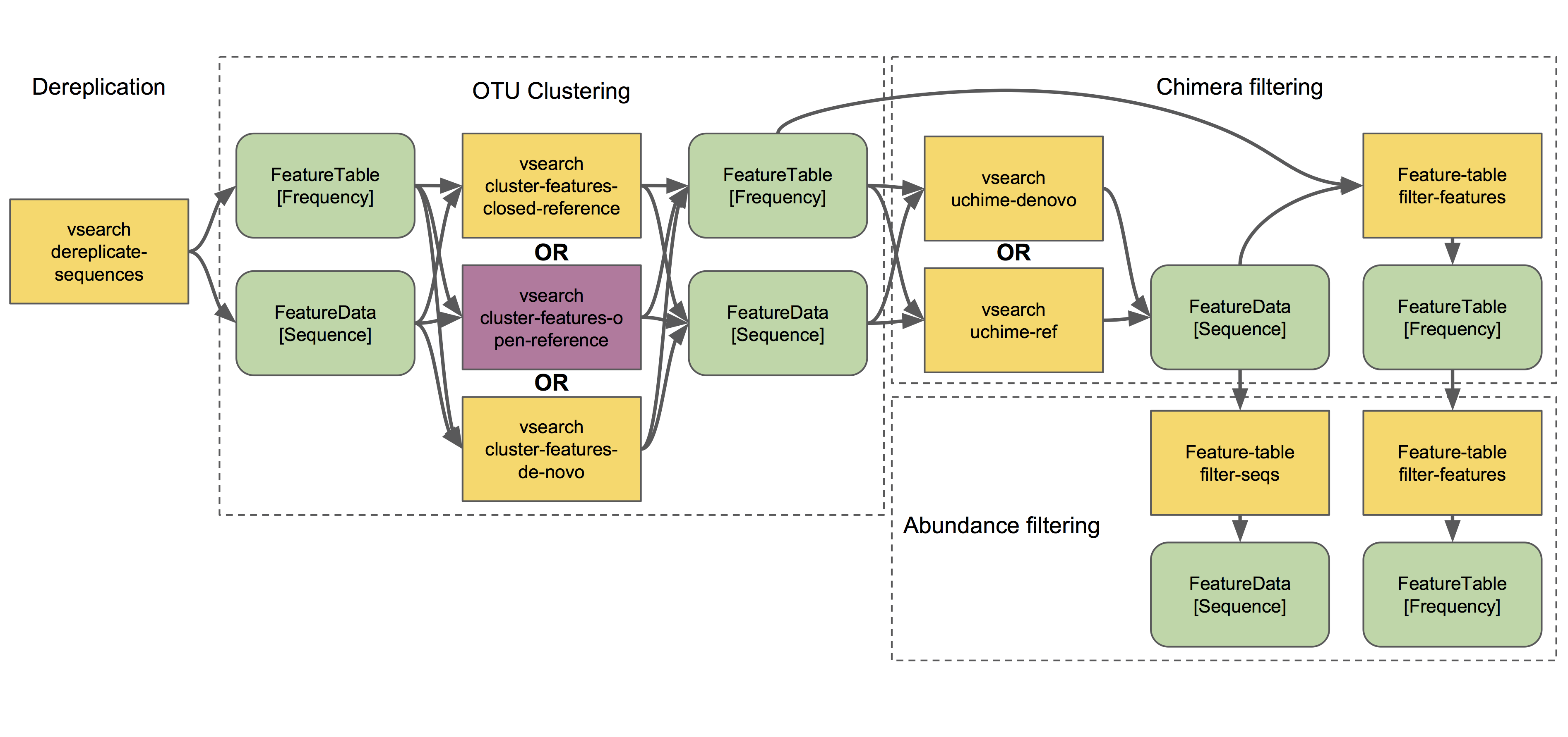 Overview of QIIME 2 Plugin Workflows — QIIME 2 2019 7 0